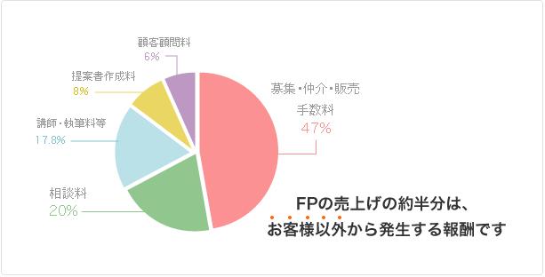 FPの収益.png