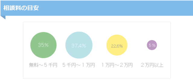 FP相談料の目安.png